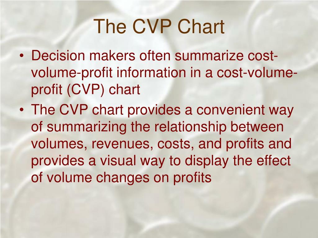 The CVP Chart