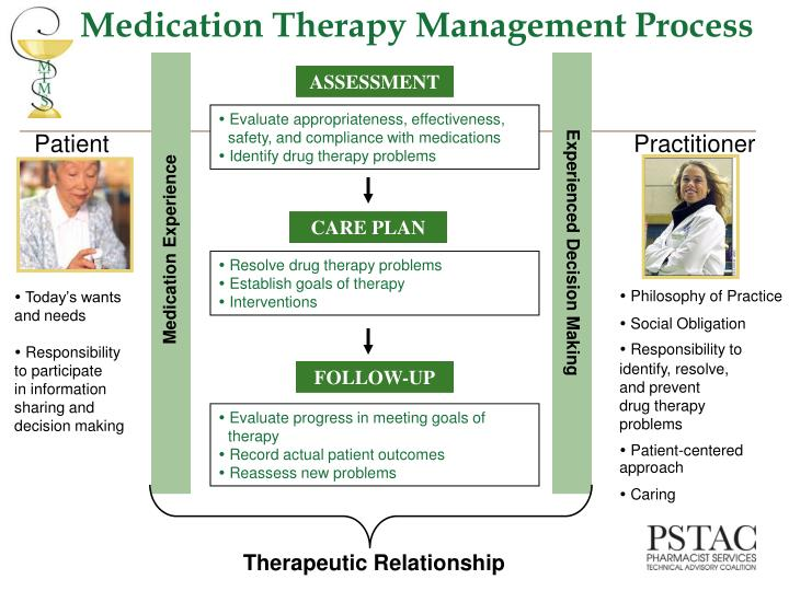 Medication Therapy Management Process