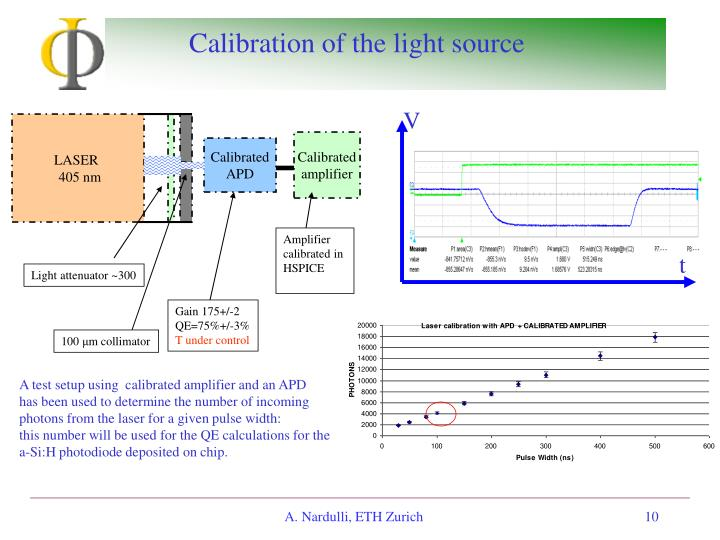 Calibration of the light source