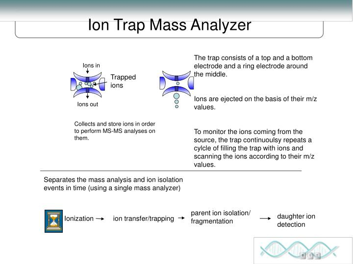 Ions in