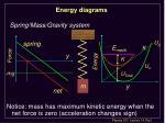 energy diagrams1
