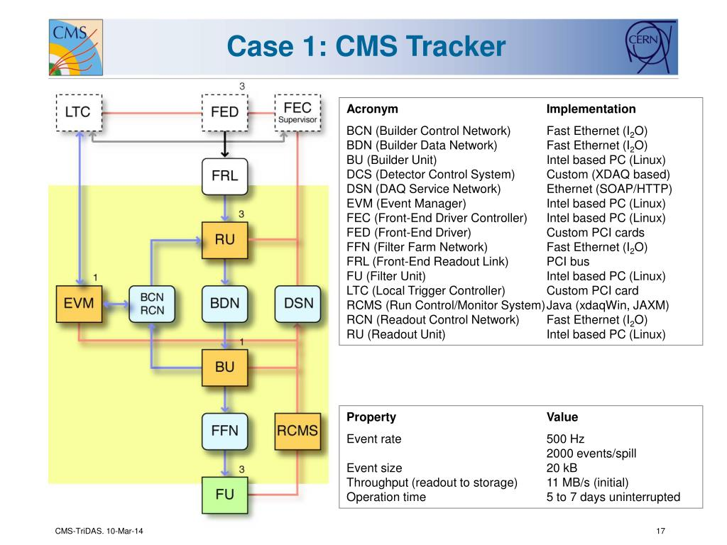 Case 1: CMS Tracker