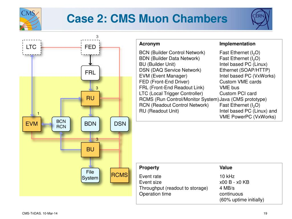 Case 2: CMS Muon Chambers