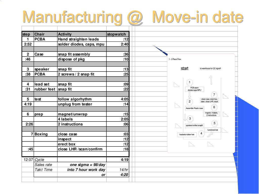 Manufacturing @  Move-in date