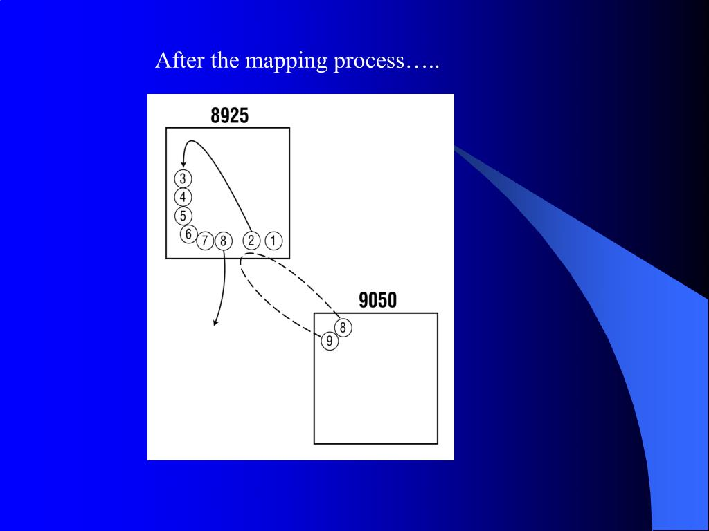 After the mapping process…..