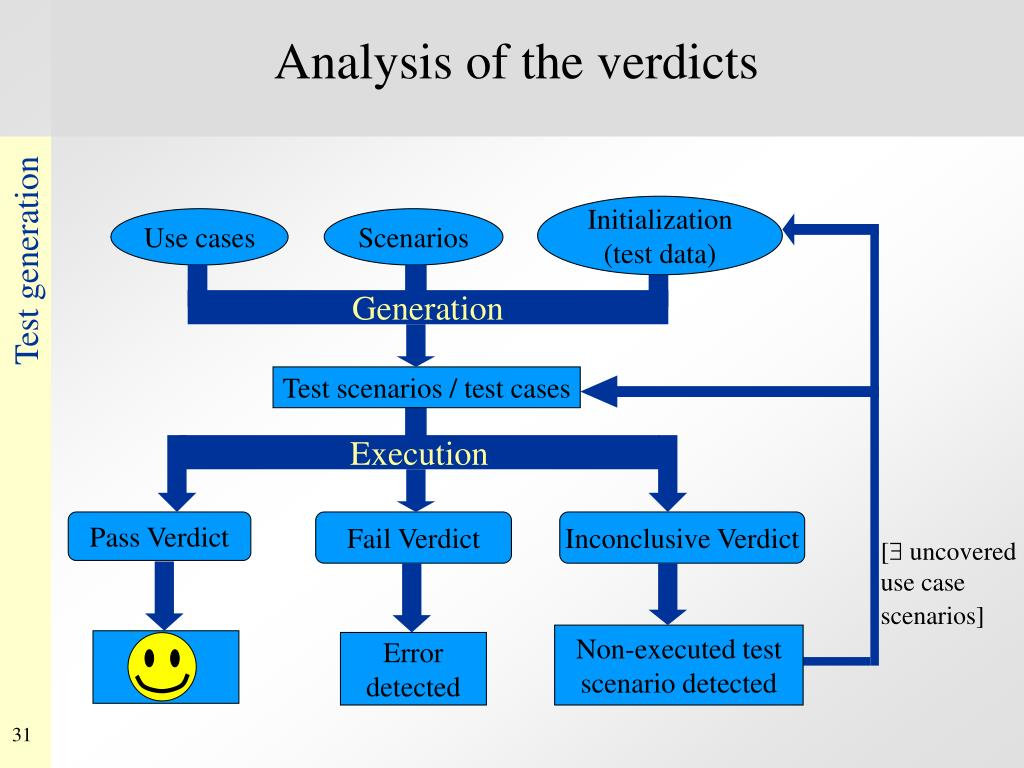 Analysis of the verdicts
