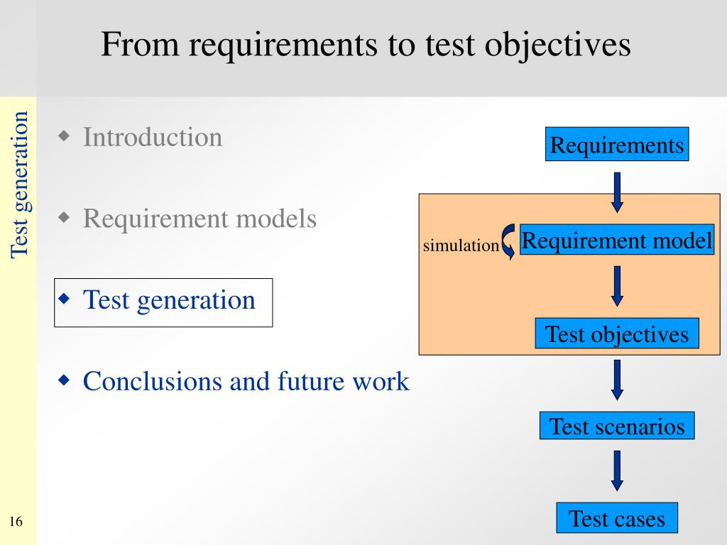 From requirements to test objectives