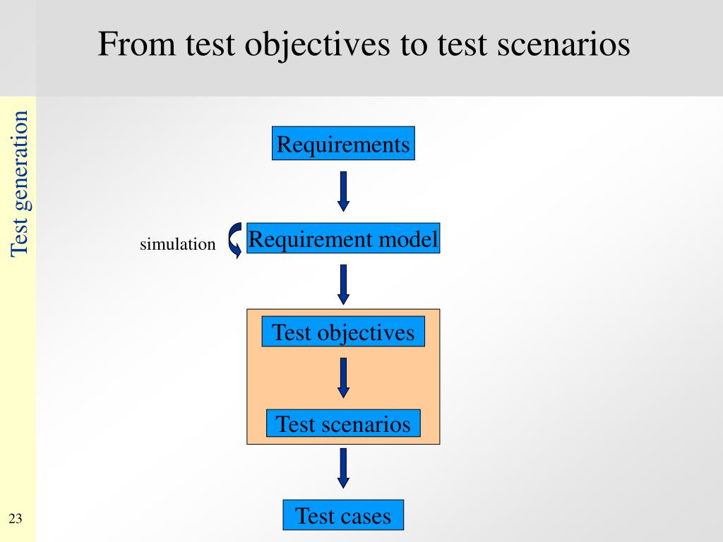 From test objectives to test scenarios