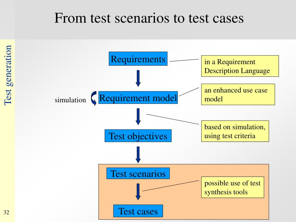 From test scenarios to test cases