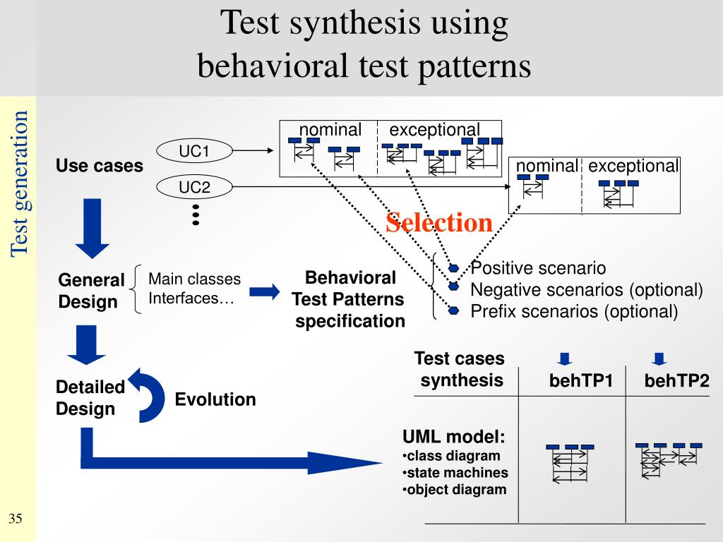 Test synthesis using