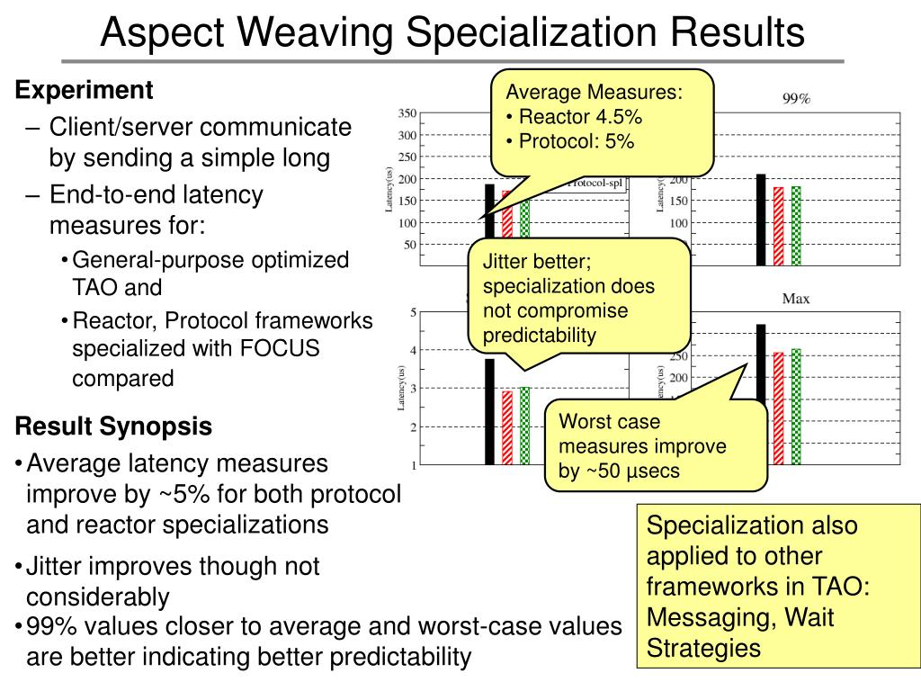 Aspect Weaving Specialization Results