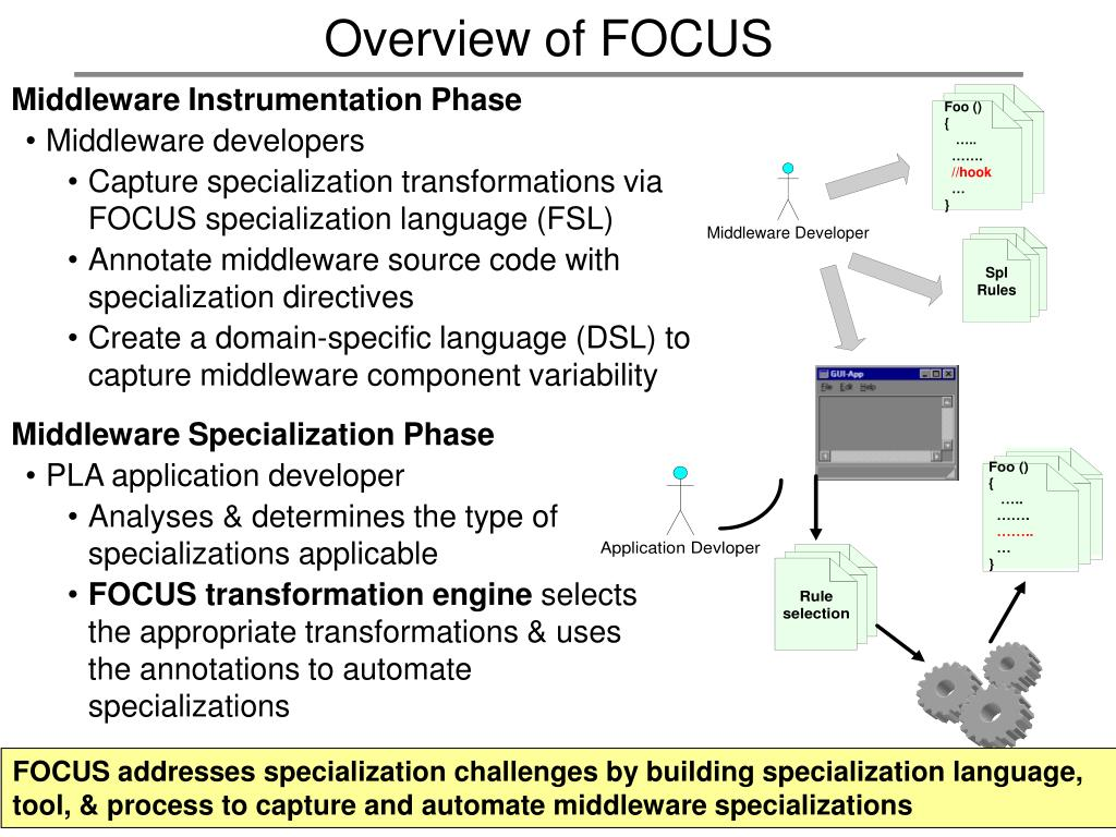 Overview of FOCUS