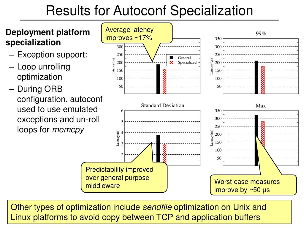 Results for Autoconf Specialization