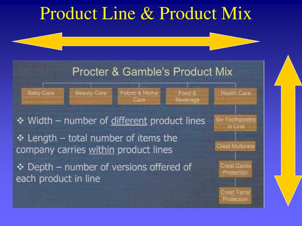 Product Line & Product Mix