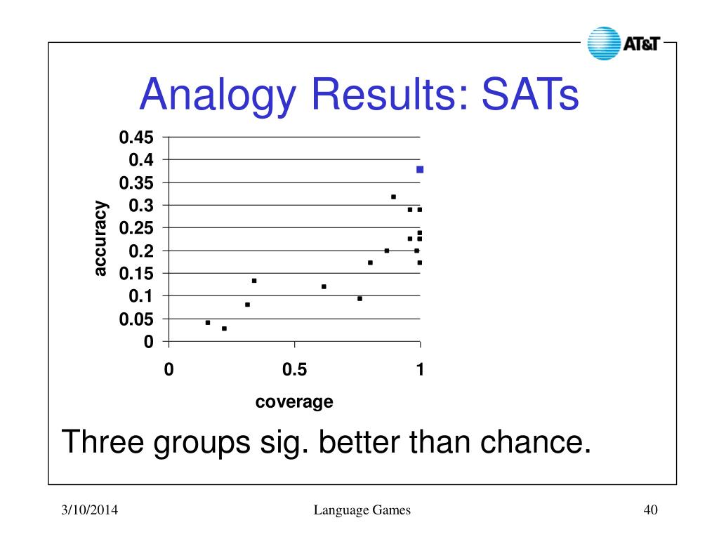 Analogy Results: SATs