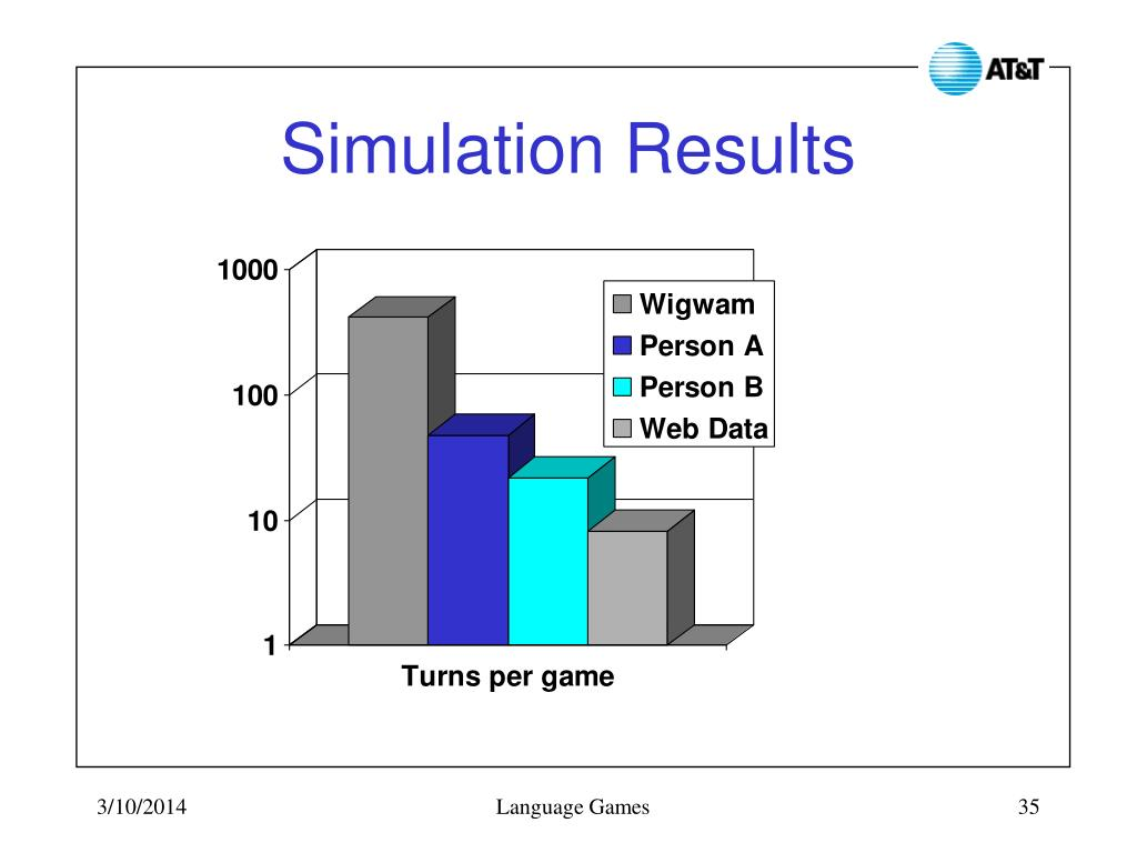 Simulation Results