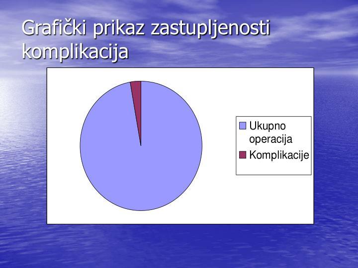 Grafički prikaz zastupljenosti komplikacija