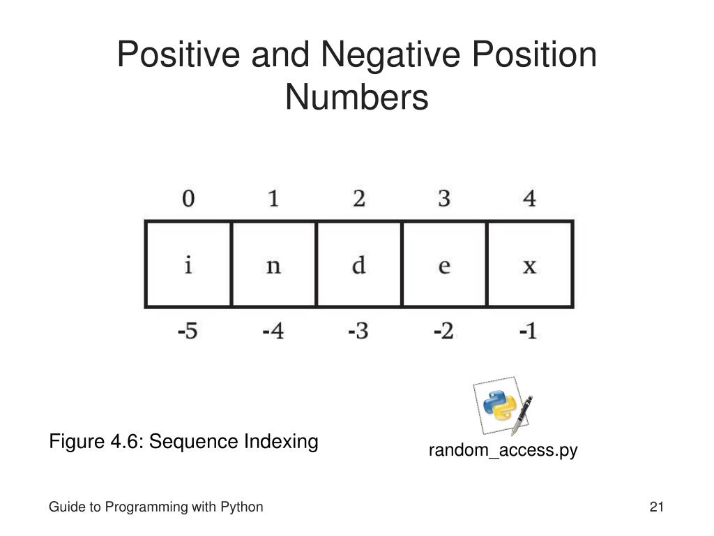 Positive and Negative Position Numbers