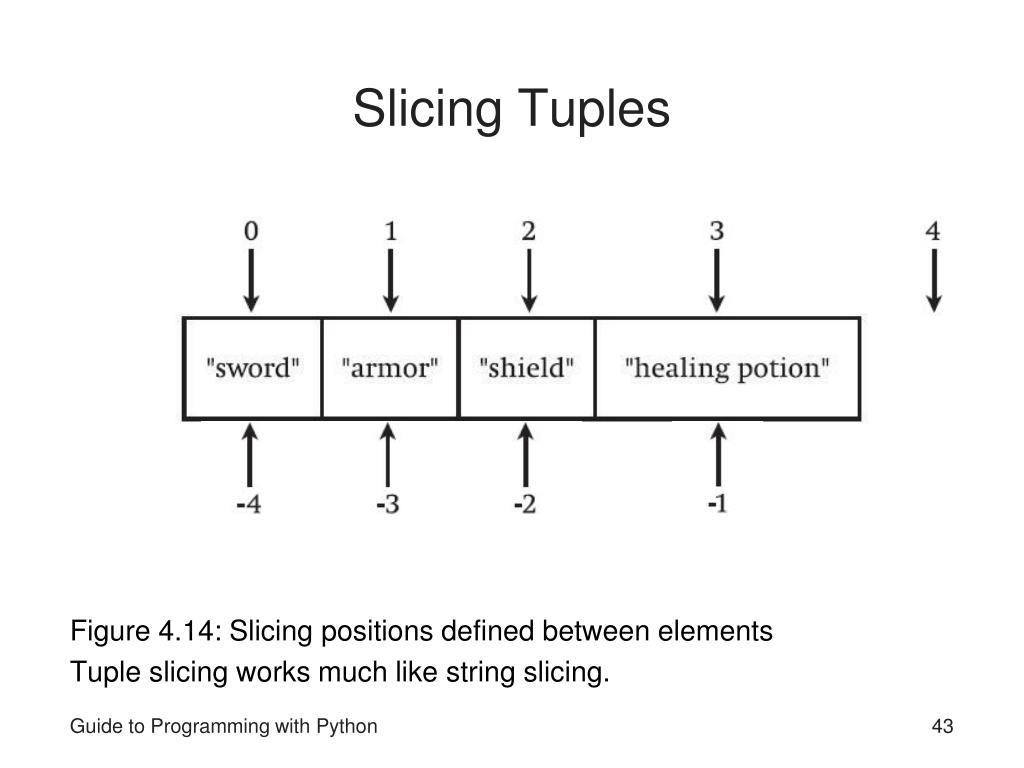 Slicing Tuples