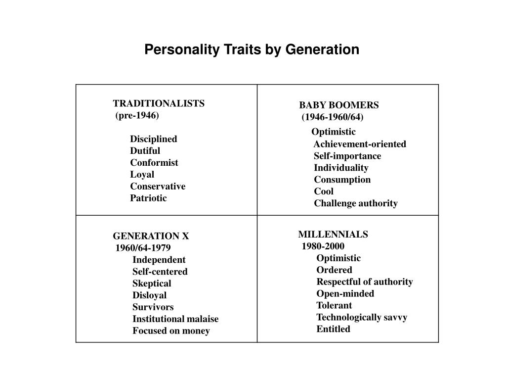 Personality Traits by Generation