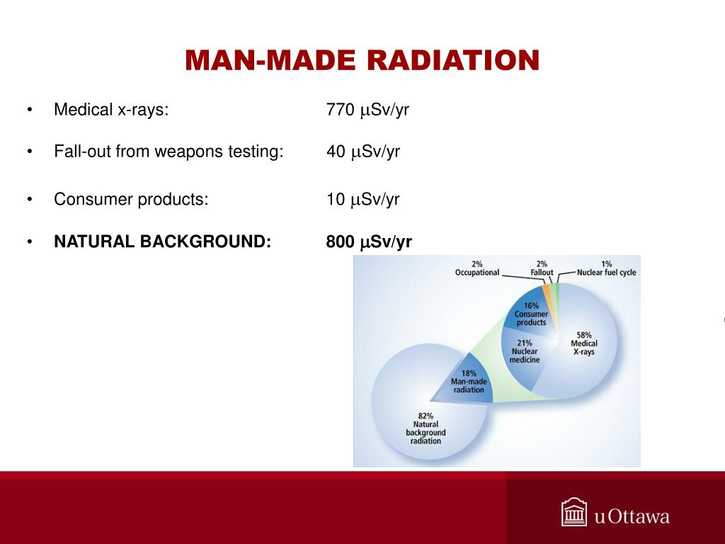 MAN-MADE RADIATION