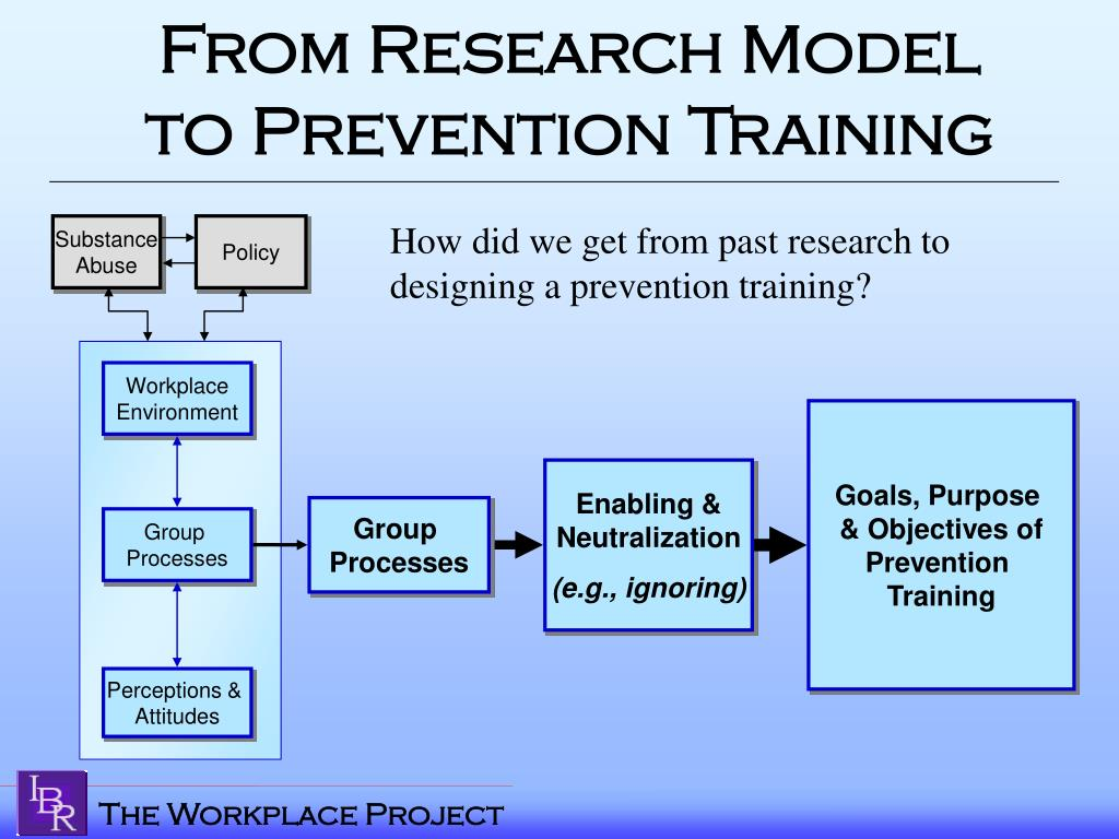 From Research Model