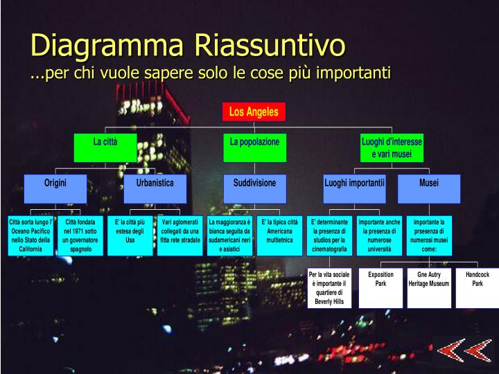 Diagramma Riassuntivo