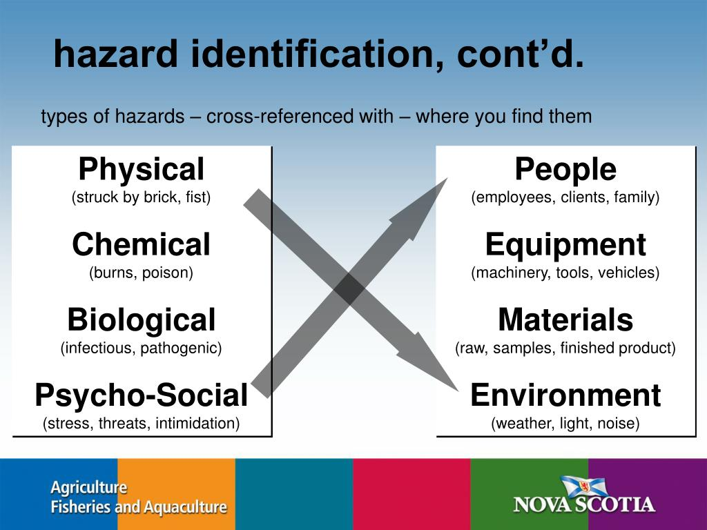 hazard identification, cont'd.