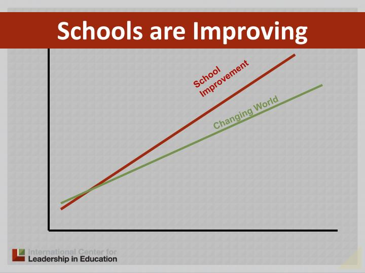 Schools are Improving