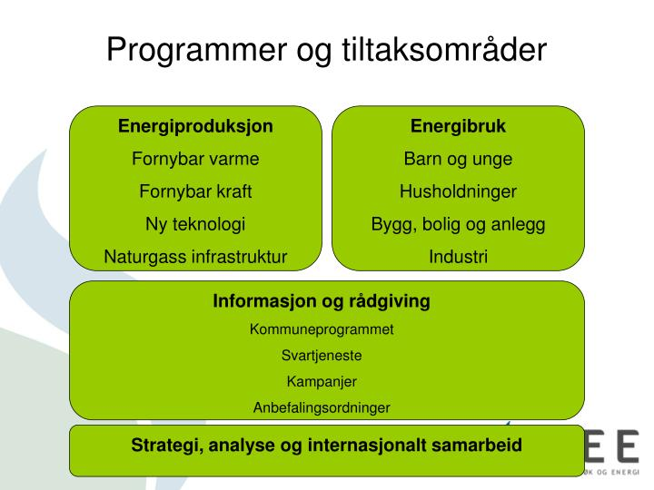 Programmer og tiltaksområder