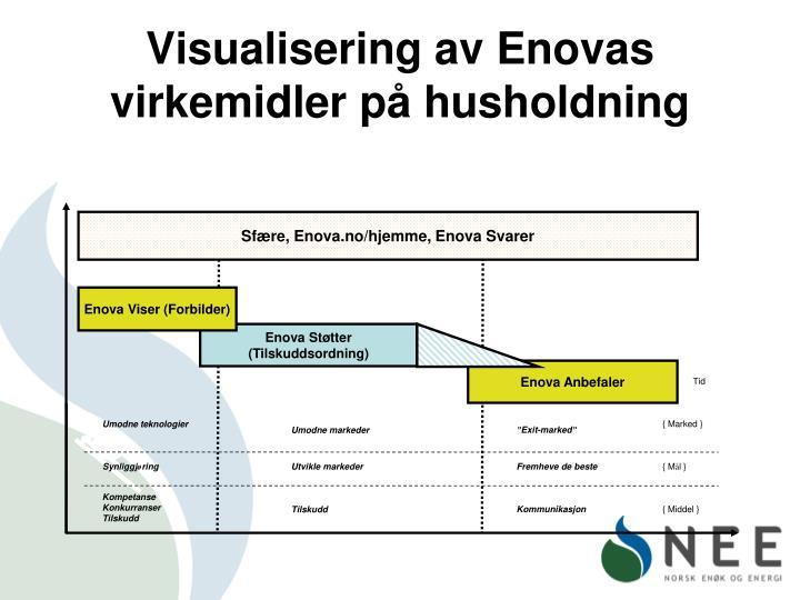 Visualisering av Enovas virkemidler på husholdning
