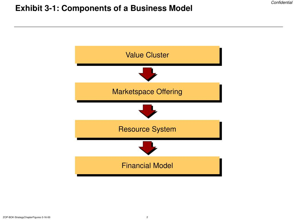 Exhibit 3-1: Components of a Business Model