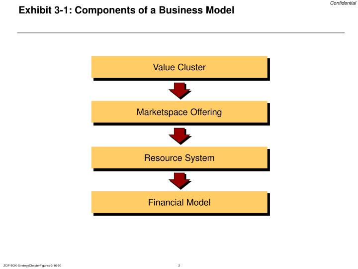 Exhibit 3 1 components of a business model l.jpg