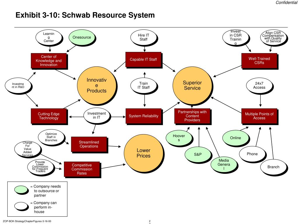 Exhibit 3-10: Schwab Resource System