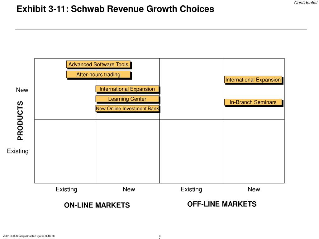 Exhibit 3-11: Schwab Revenue Growth Choices