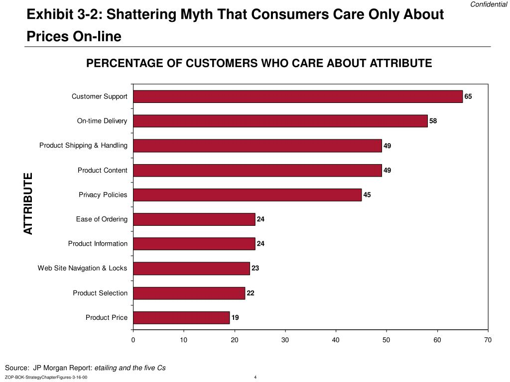 Exhibit 3-2: Shattering Myth That Consumers Care Only About Prices On-line