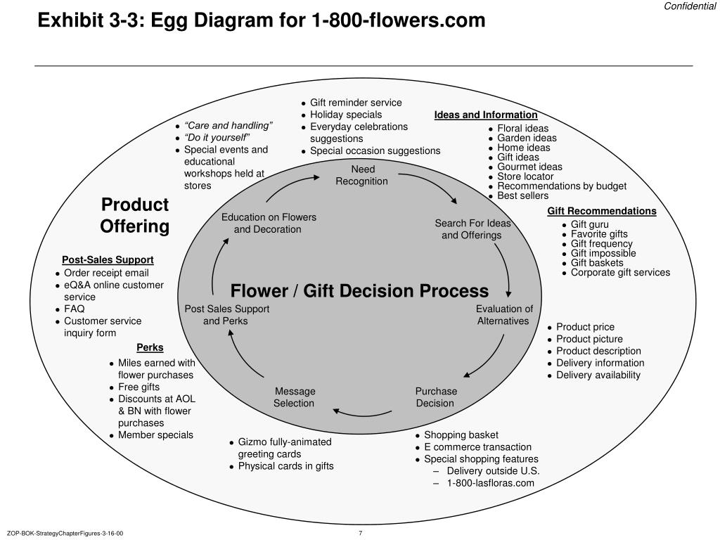 Exhibit 3-3: Egg Diagram for 1-800-flowers.com