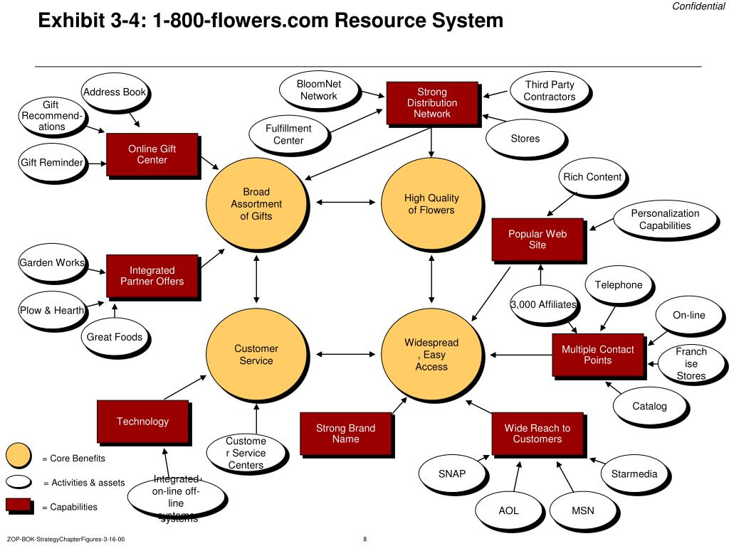 Exhibit 3-4: 1-800-flowers.com Resource System