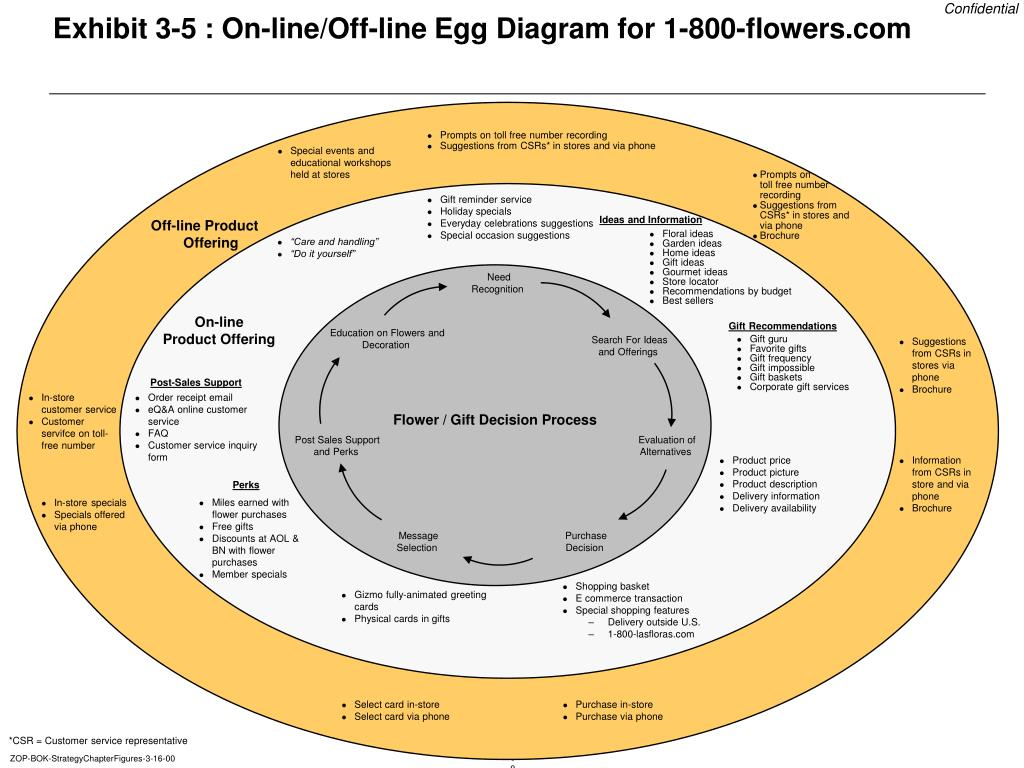 Exhibit 3-5 : On-line/Off-line Egg Diagram for 1-800-flowers.com