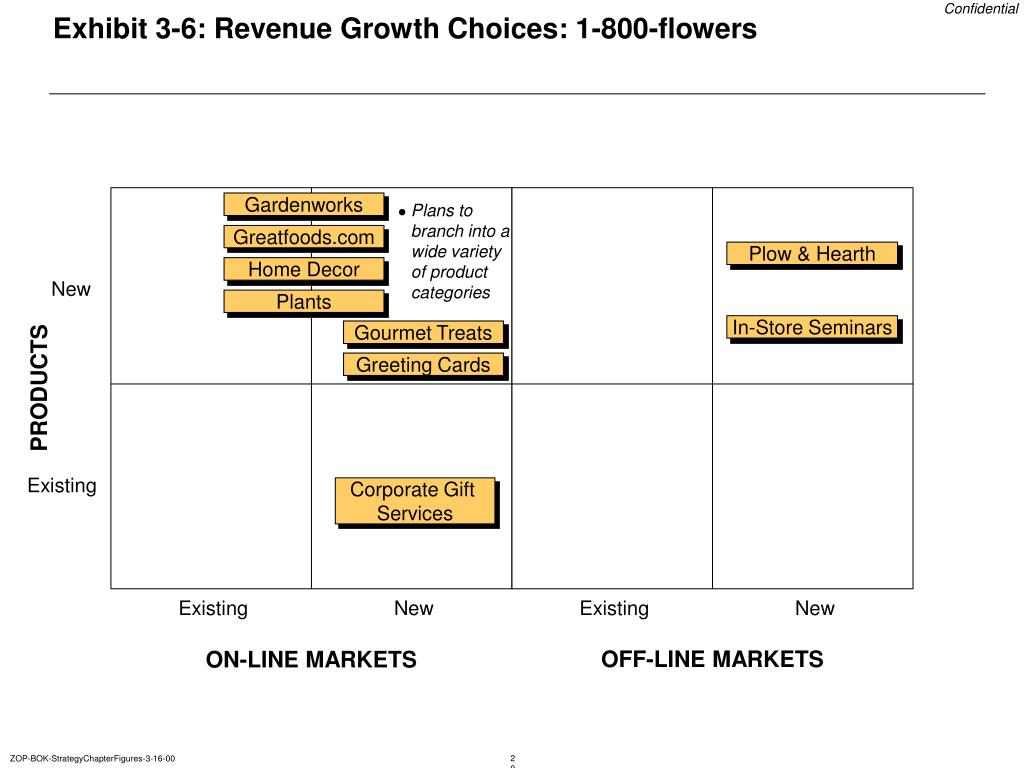 Exhibit 3-6: Revenue Growth Choices: 1-800-flowers
