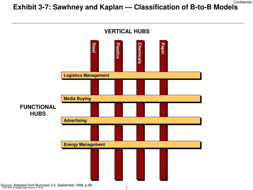 Exhibit 3-7: Sawhney and Kaplan — Classification of B-to-B Models