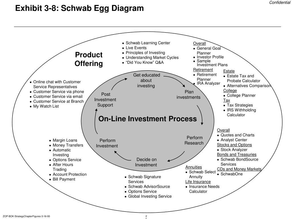 Exhibit 3-8: Schwab Egg Diagram
