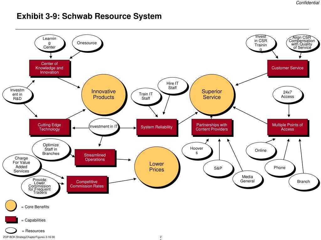 Exhibit 3-9: Schwab Resource System