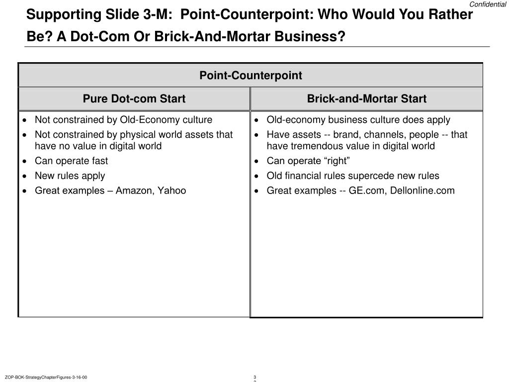 Supporting Slide 3-M:  Point-Counterpoint: Who Would You Rather Be? A Dot-Com Or Brick-And-Mortar Business?