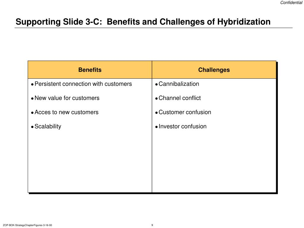 Supporting Slide 3-C:  Benefits and Challenges of Hybridization