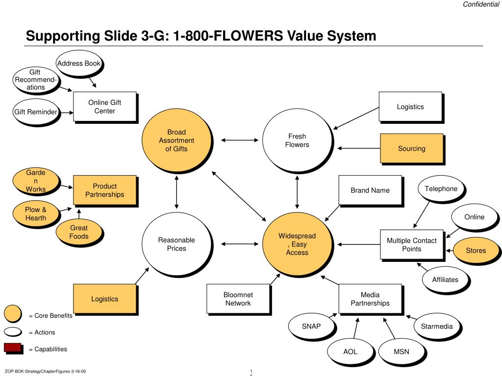 Supporting Slide 3-G: 1-800-FLOWERS Value System