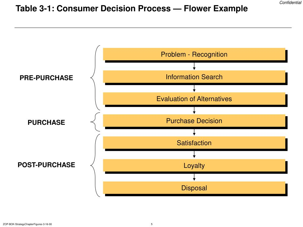 Table 3-1: Consumer Decision Process — Flower Example