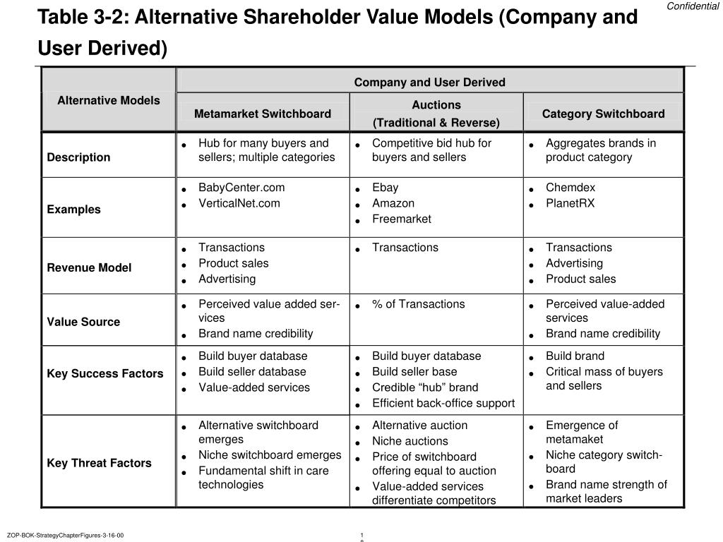 Table 3-2: Alternative Shareholder Value Models (Company and User Derived)
