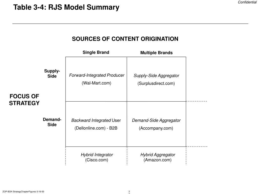 Table 3-4: RJS Model Summary