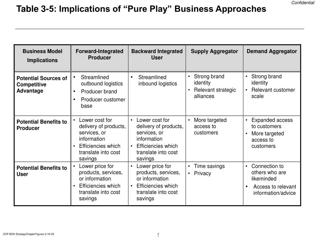 "Table 3-5: Implications of ""Pure Play"" Business Approaches"